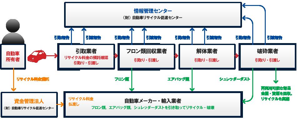 自動車リサイクル法図解